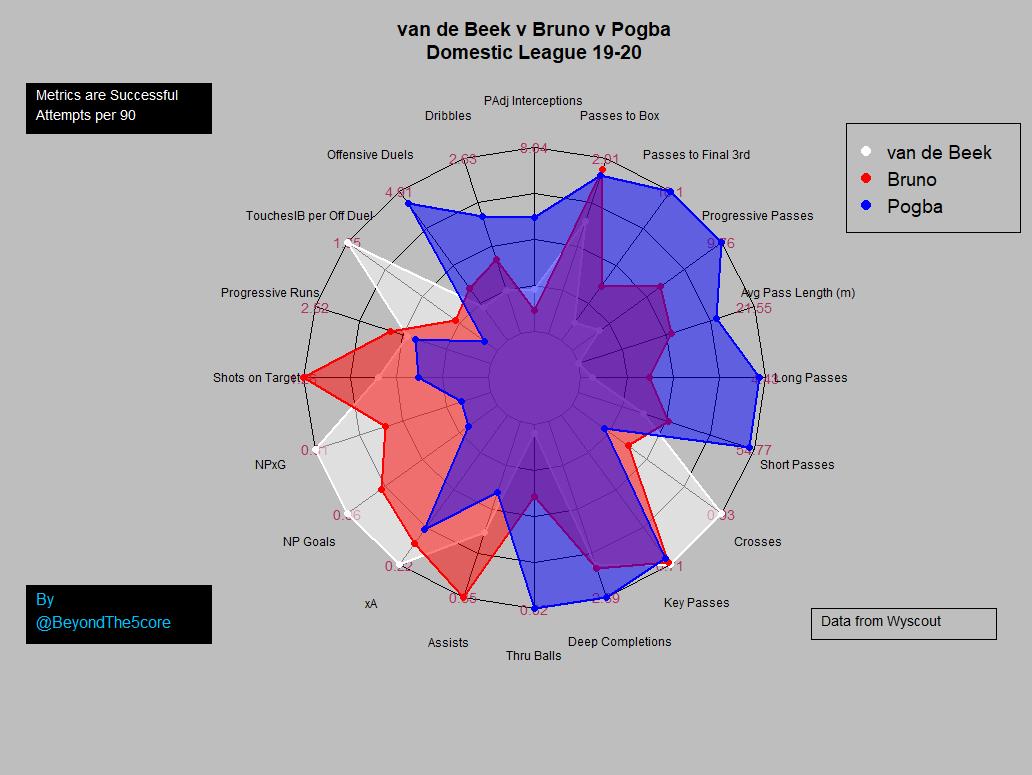 van de Beek compared to Pogba & Bruno
