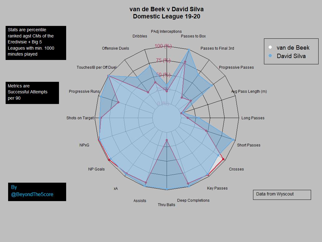 van de Beek compared to David Silva